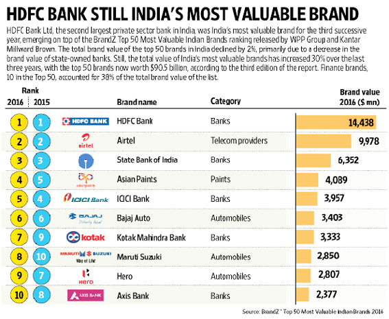 HDFC Bank is still India's most valuable brand: Brandz ranking