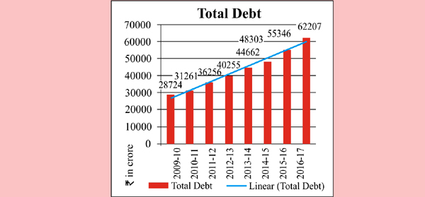 J&K liabilities go up by 100 pc in 8 years: CAG