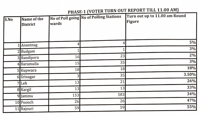 JAMMU The Border District Of Rajouri Has Recorded Highest Polling Percentage 55 Followed By 47 In Poonch 34 Kargil And 33 Jammu At 11 Am