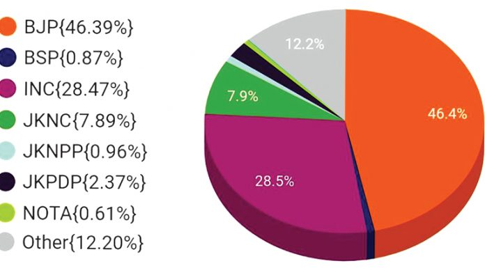Chart depicting voting percentage of major political parties of J&K.
