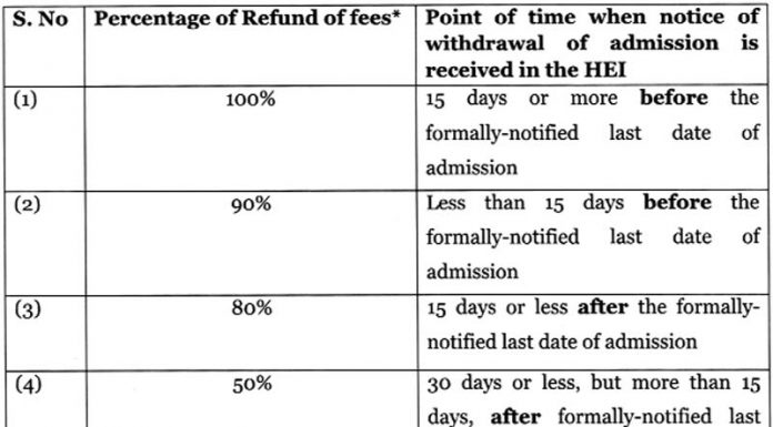 UGC's five-tier system for the refund of admission fees.