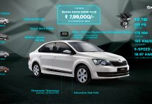 Skoda Auto introduces Rapid Rider Plus